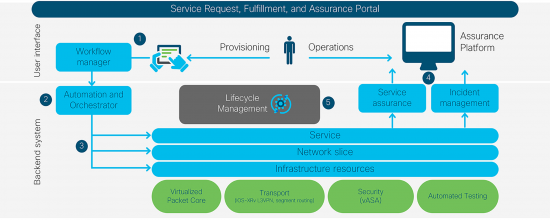Service Request, Fulfillment and Assurance Portal