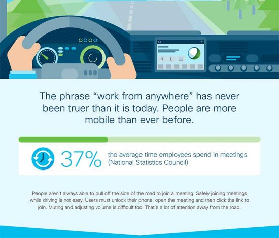 The average employee spends 37% of the workday in meetings.