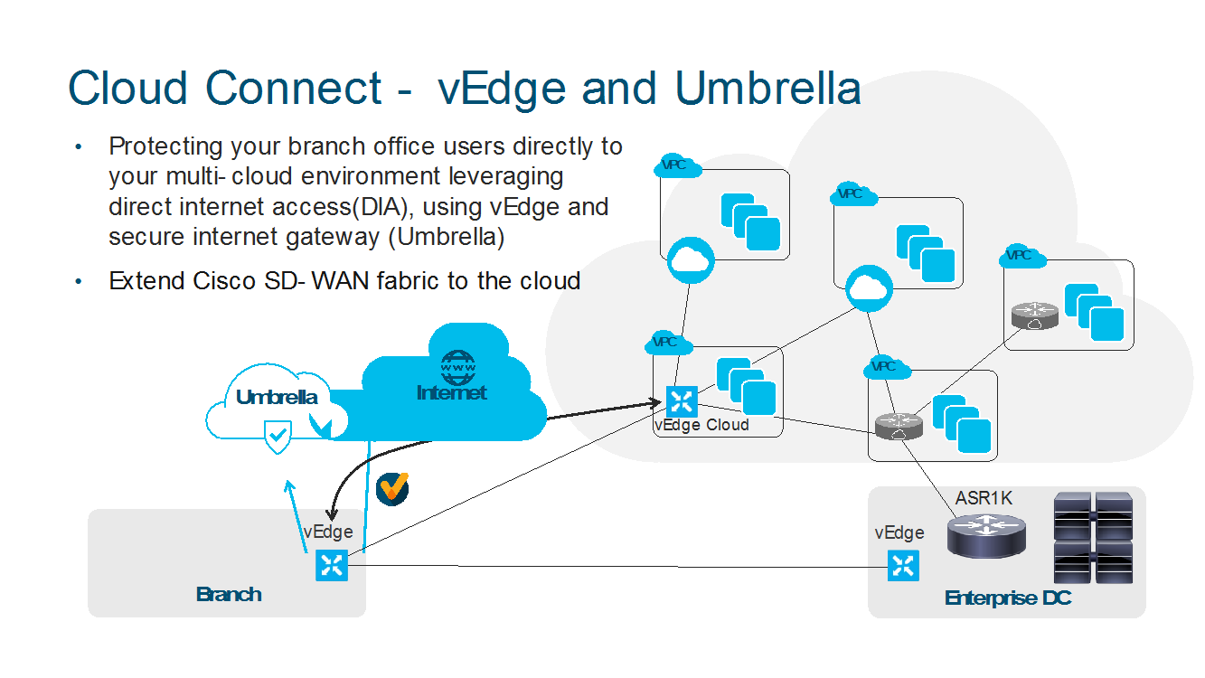 How A Multicloud World Is Changing The Wan Cisco Blogs
