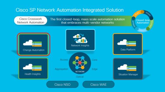 Cisco Crosswork Network Solution