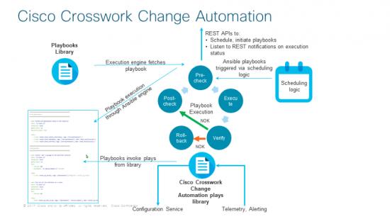 Cisco Crosswork Change Automation