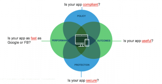 Is your app compliant