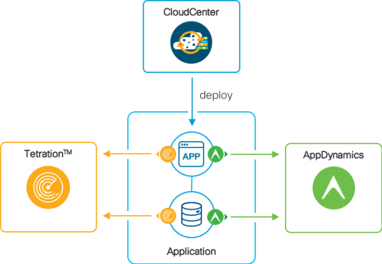cloudcenter appdynamics