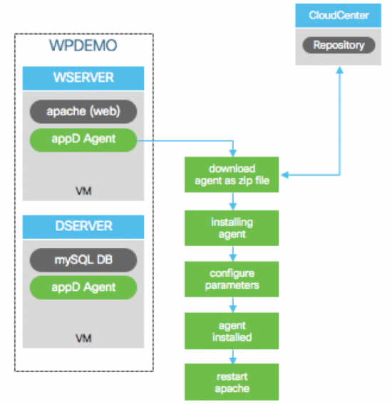 CloudCenter intergration with AppDynamics