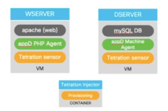 CloudCenter Intergration with Tetration part 2