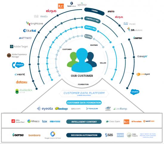 Cisco Digital Engagement Tech Stack