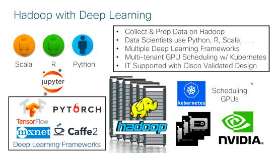 Hadoop with Deep Learning