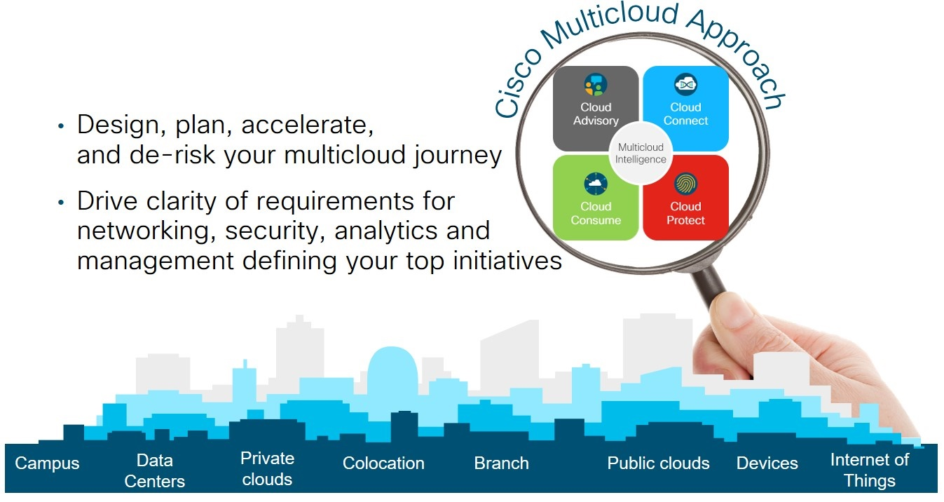 Cisco Multicloud Approach