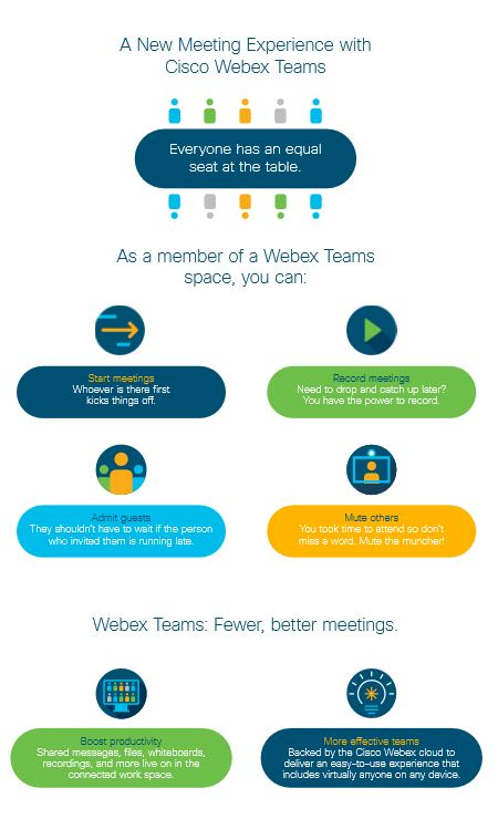 Webex Teams overview infographic