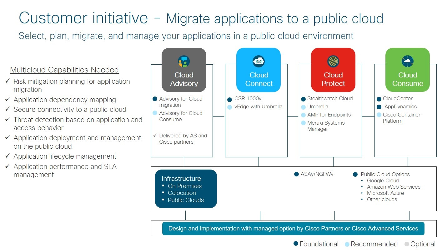 Migrate to the public cloud