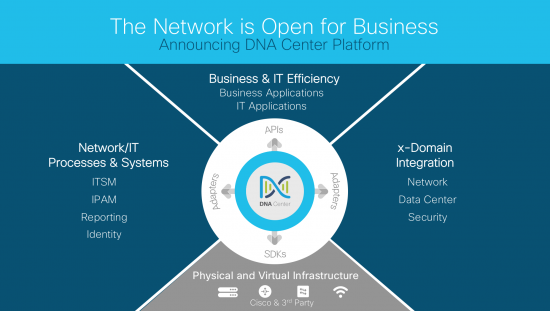 The Network is Open for Business - Announcing DNA Center Platform