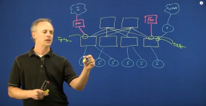 Cisco Tetration for Network Visibility