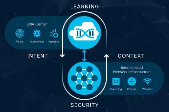 Cisco intent-based networking