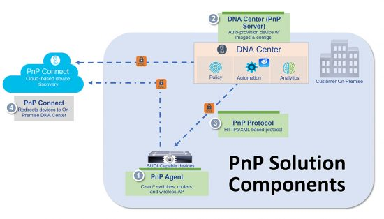 A PnP solution has three main components.