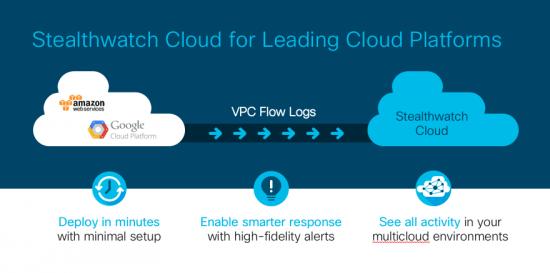 Stealthwatch Cloud For Leading Cloud Platforms