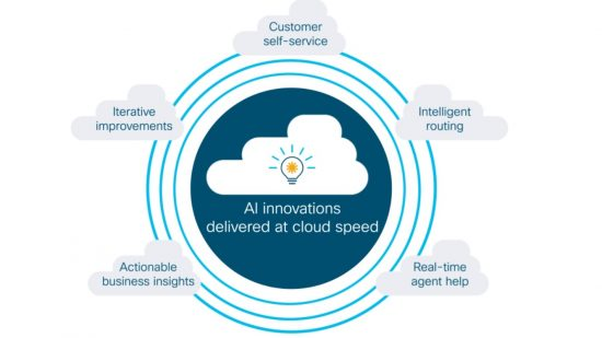 AI Innovations graphic