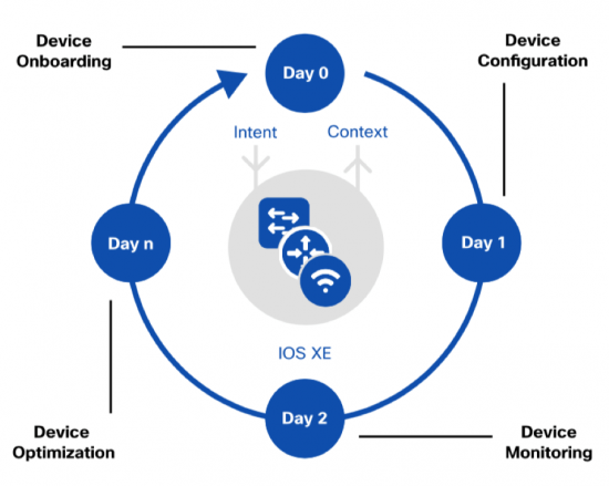 Network Device Lifecycle Management