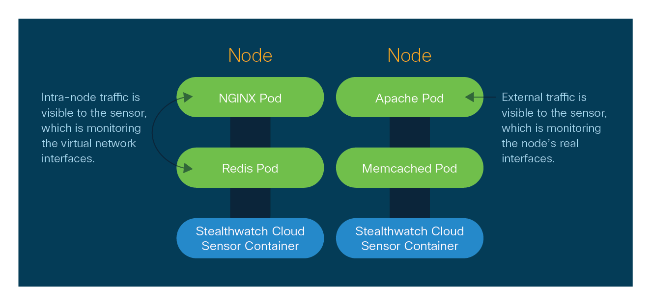 Our Kubernetes visibility provides insight and analytics into network traffic within containers, pods and nodes that organizations have not had east-west visibility into before.