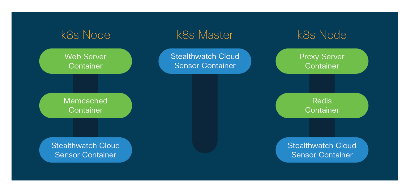 Stealthwatch Cloud is able to deploy a daemonset configuration onto your Kubernetes cluster so that when a node deploys...a SWC sensor deploys.