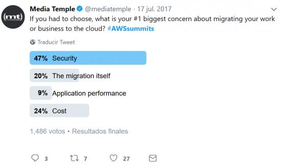 awssummit poll 1