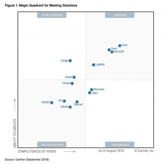 Magic Quadrant for Meeting Solutions. Source: Gartner (September 2018)