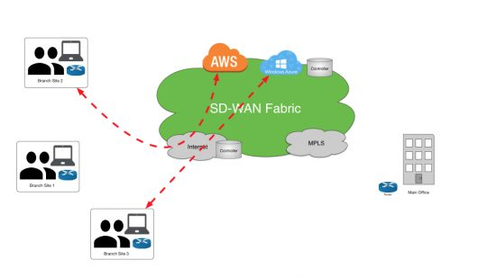 What Is Sd Wan Cisco Blogs