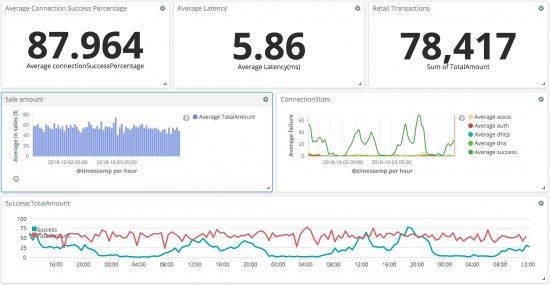 Meraki Wireless Health API