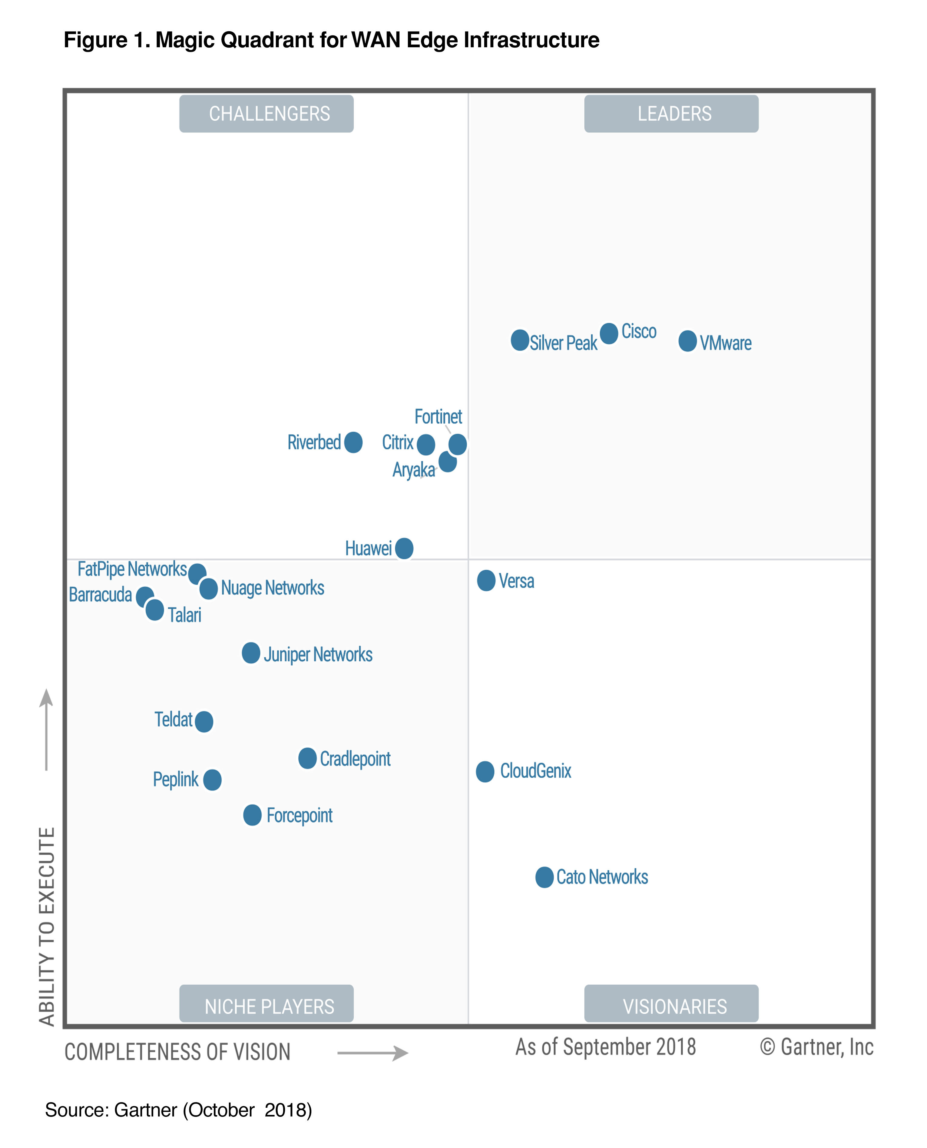 Cisco Named A Leader In The 2018 Gartner Magic Quadrant For The Wan Edge Infrastructure Cisco Blogs