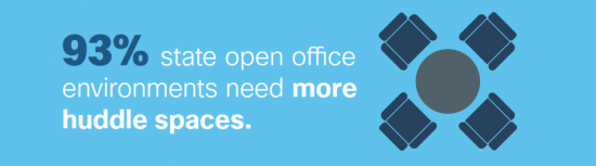 93% state open office environments need more huddle spaces.