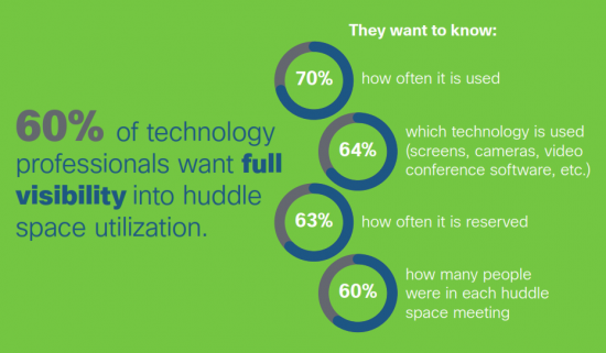 60% of technology professionals want full visibility into huddle space utilization.