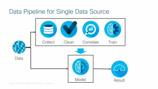Data Pipeline for Single Data Source