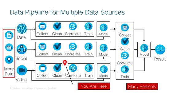 Data Pipeline for Multiple Data Sources