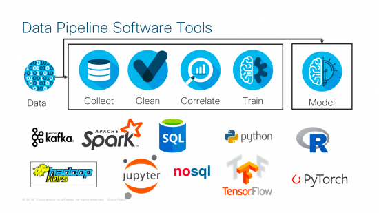 Data Pipeline Software Tools