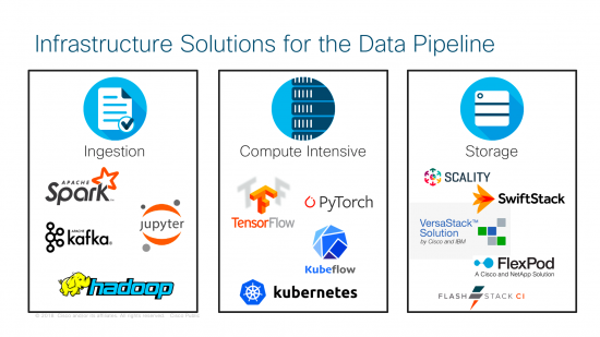 Infrastructure Solutions for the Data Pipeline