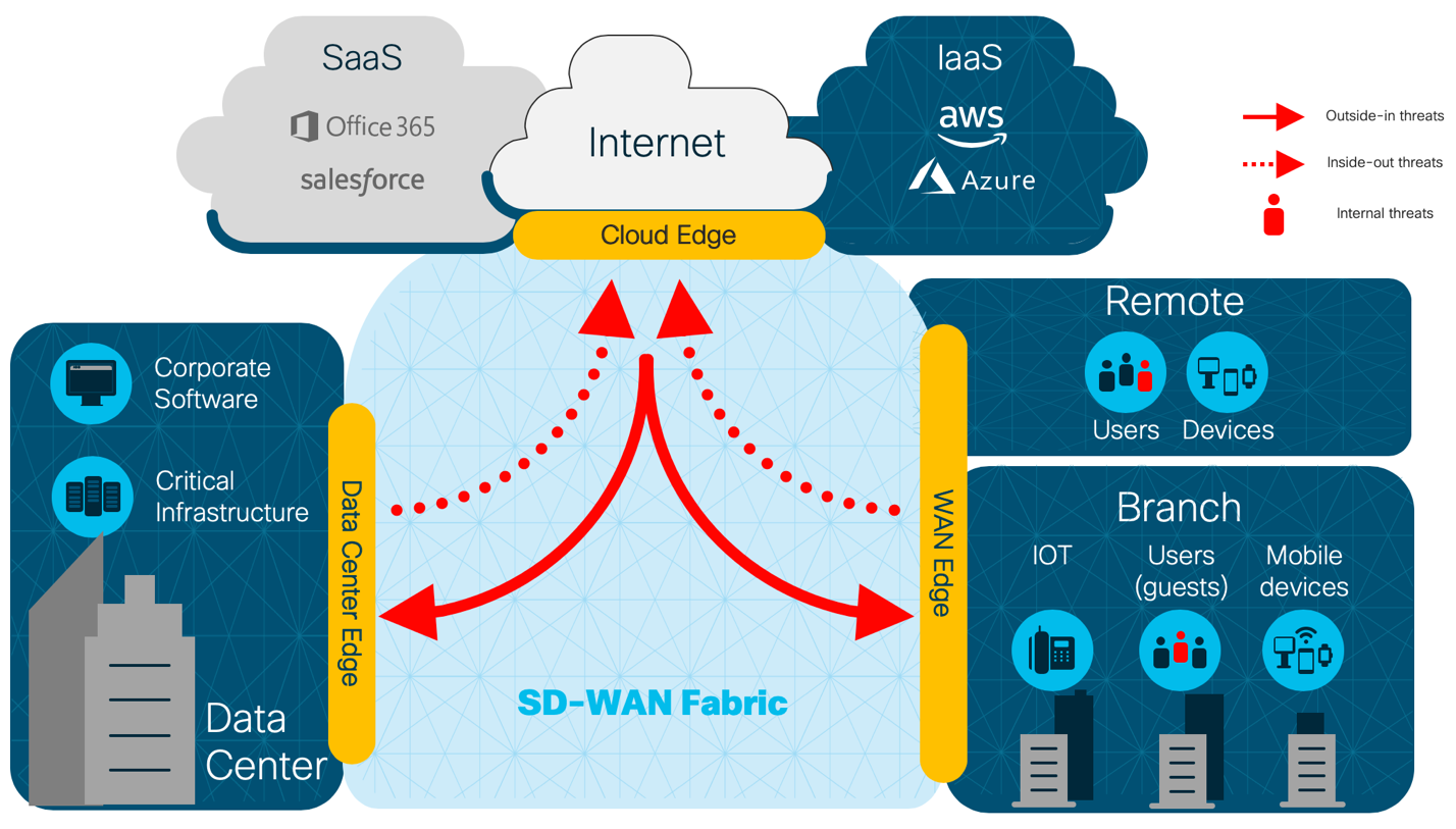 Reinvent Branch Connectivity With Cisco Sd Wan Security Cisco Blogs