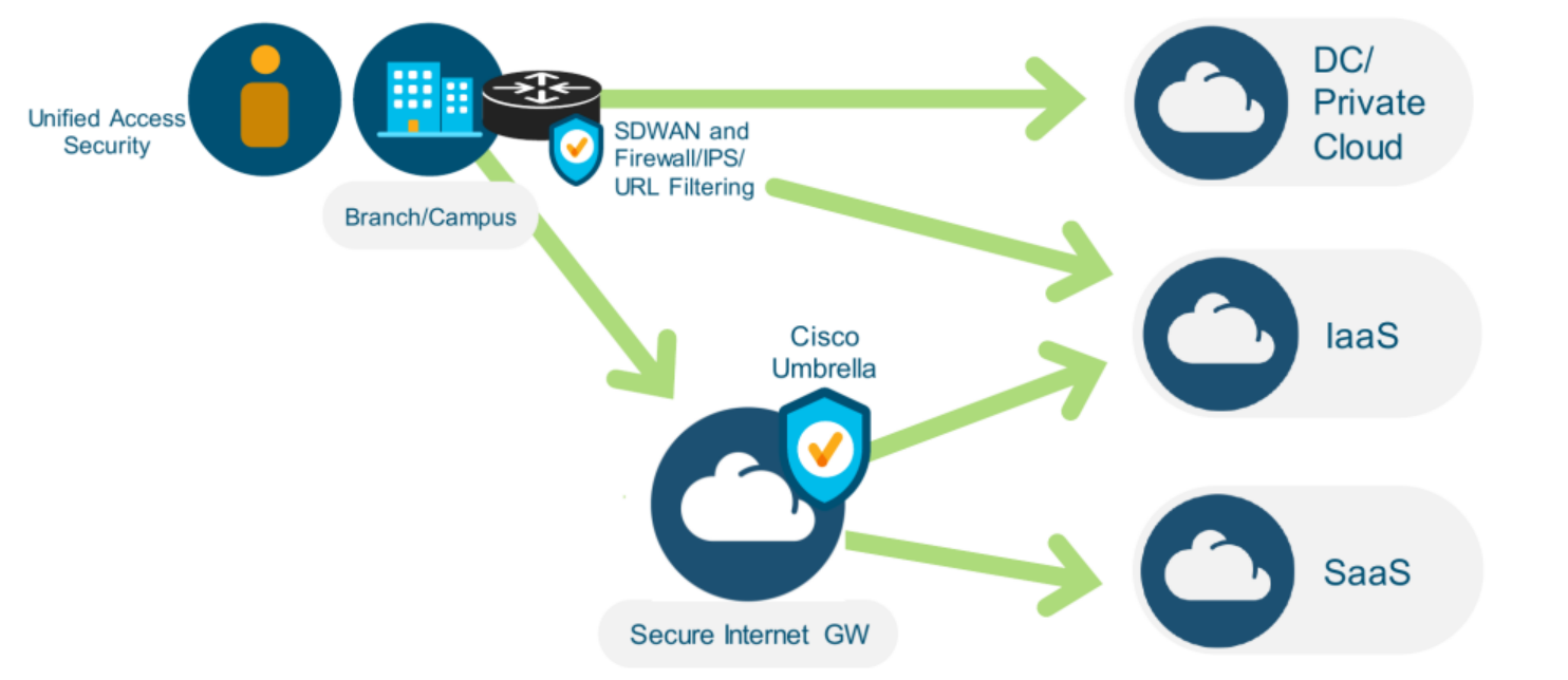Sd Wan What Is It And How Can You Realize The Benefits Now Cisco Blogs