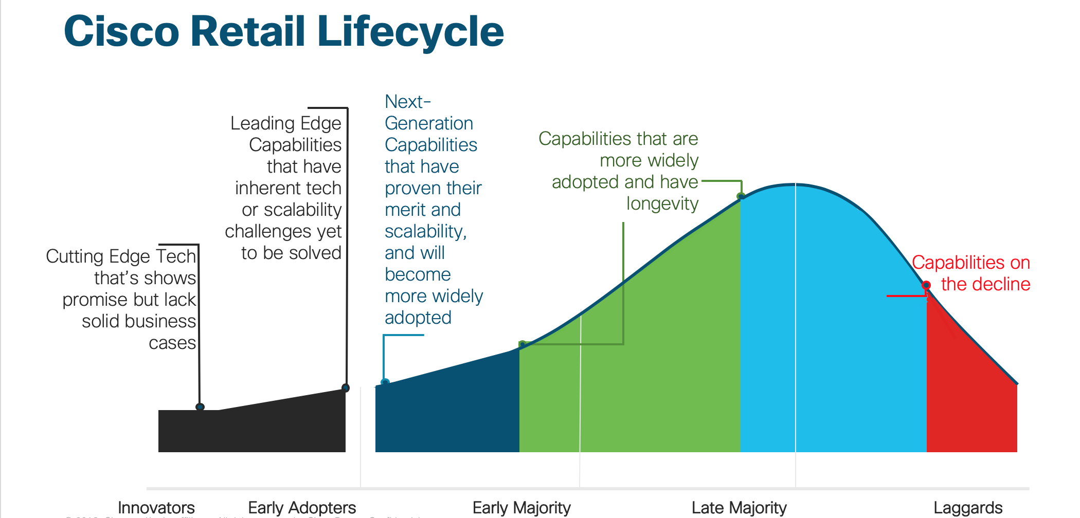 Product Lifecycle - Definitions along the curve