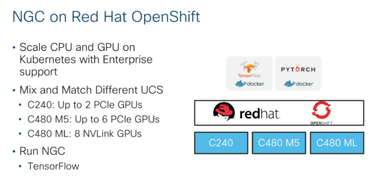 NGC on Red Hat OpenShift