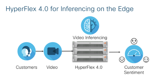 HyperFlex 4.0 for Inferencing on the Edge