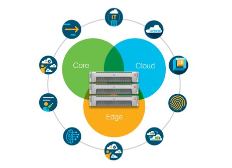 HyperFlex at the core cloud and edge