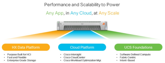 HyperFlex powers any app in any cloud at any scale