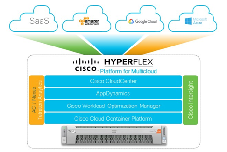 Cisco HyperFlex Platform for Multicloud