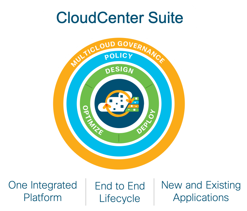 CloudCenter Suite: Multicloud governance, Policy, design + Optimize + Deploy