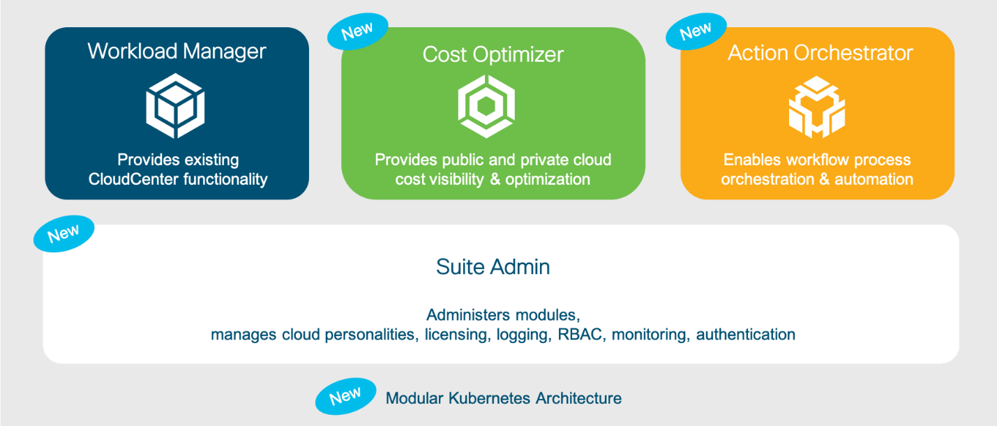 CloudCenter Suite Benefits