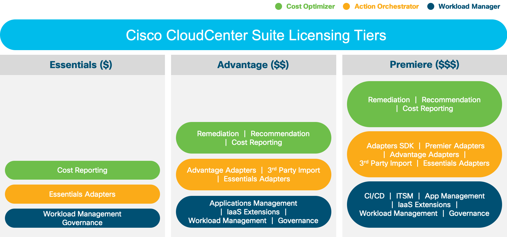 CloudCenter Licensing
