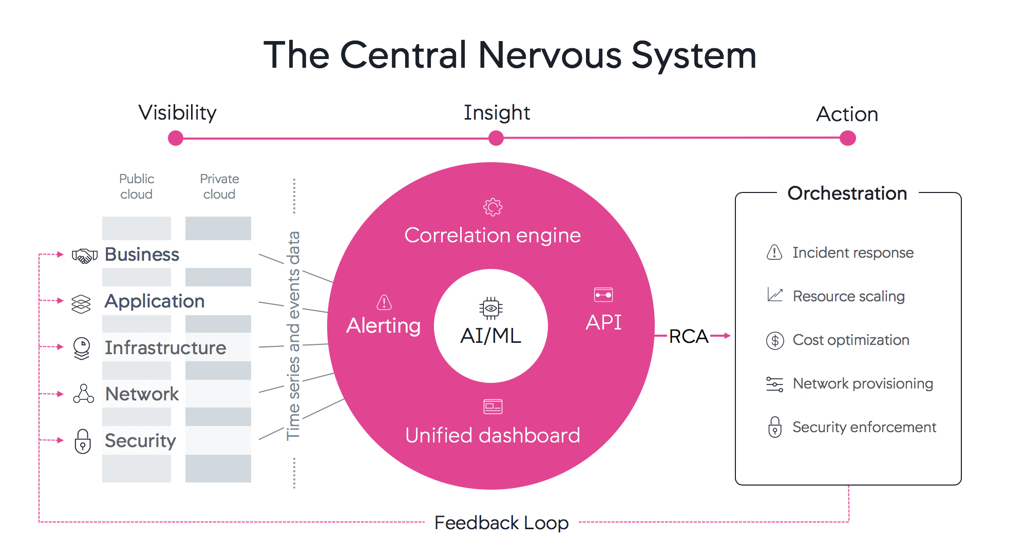 AppD Central Nervous System - AppDynamics has expanded our monitoring coverage to consider the underlying components.