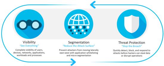 Three pillars of Secure Data Center