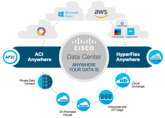 The Cisco Data Center Goes Anywhere Your Data Is