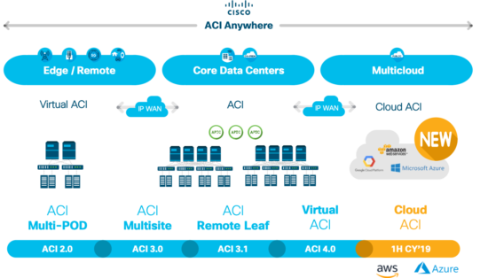 ACI Anywhere Virtual ACI Multicloud Integration