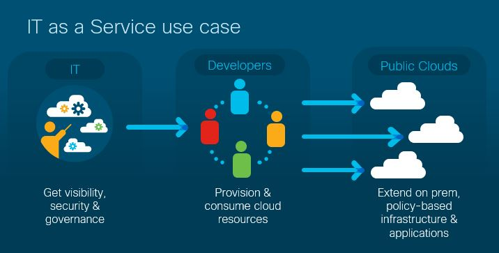 IA-as-a-service Use Case